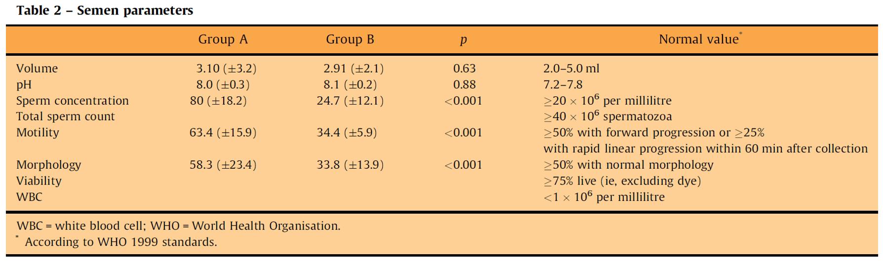 クラミジア感染と精液検査の関係(論文1より引用)