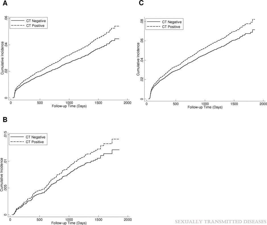 図2クラミジア感染と各疾患の累積発生率の関係