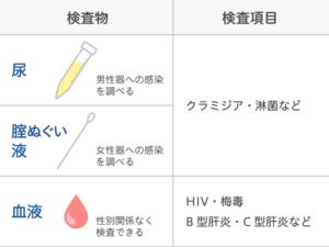 性感染症検査の検査物と項目